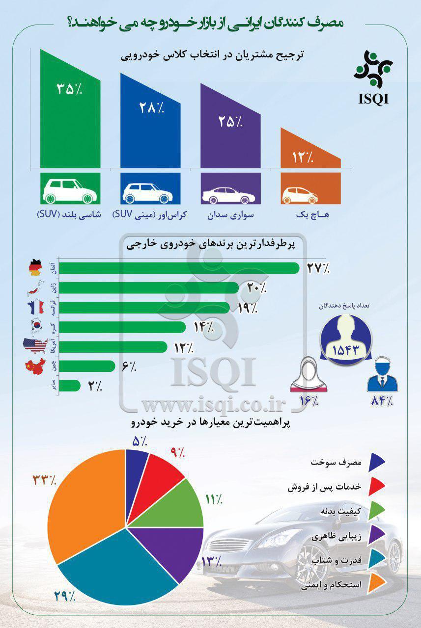نظرسنجی برندهای خودرو خارجی
