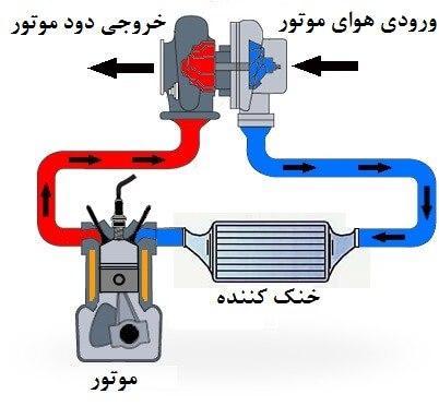 طرز کار سیستم شارژ و سوپرشارژ